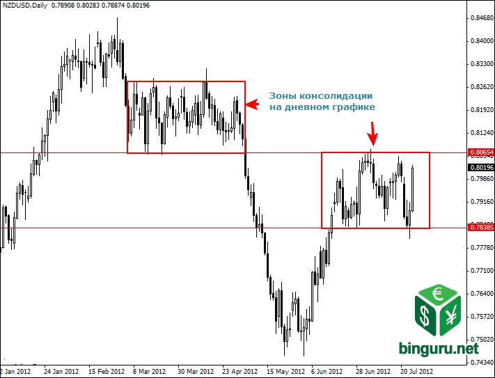 daily chart consolidation zone Внутридневная торговля