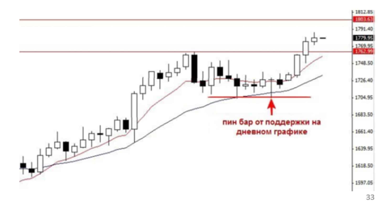 day 01 1 Дневные графики   грааль среди торговых стратегий
