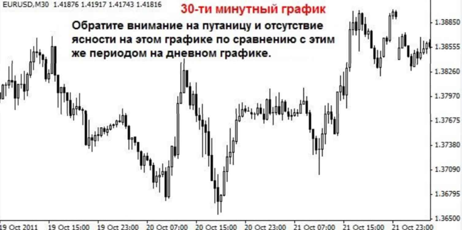 day 04 Почему торговля на дневных графиках улучшит ваши результаты?
