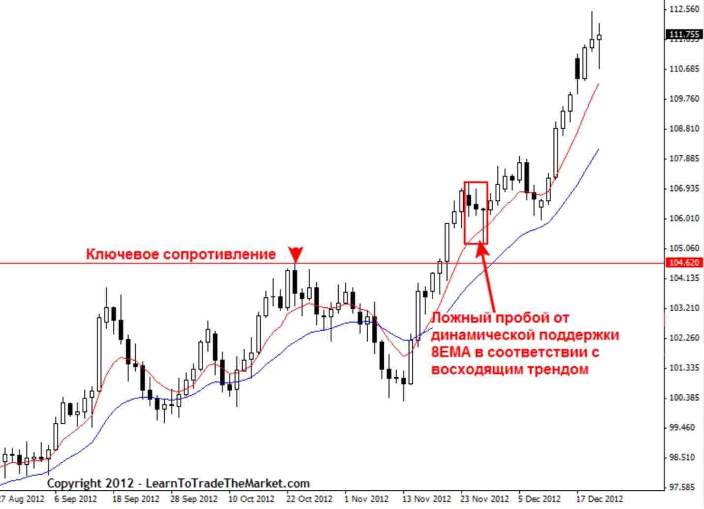 kak nachat 03 Как начать зарабатывать с торговой стратегией прайс экшен?