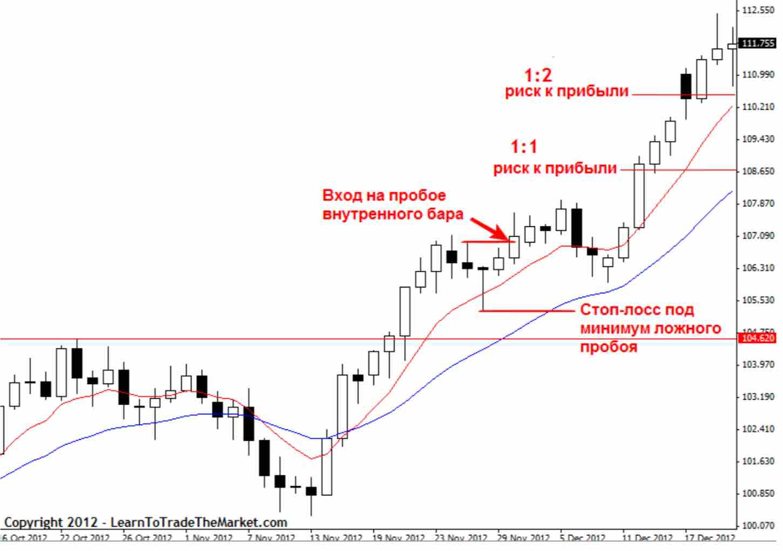 kak nachat 05 Как начать зарабатывать с торговой стратегией прайс экшен?