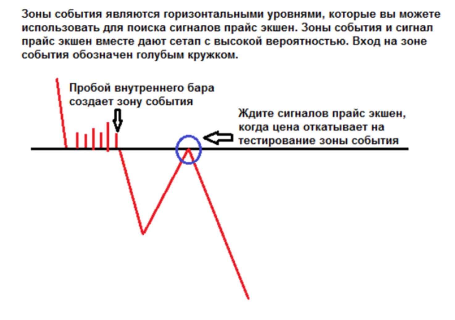 levels 03 Горизонтальные уровни и сигналы прайс экшен