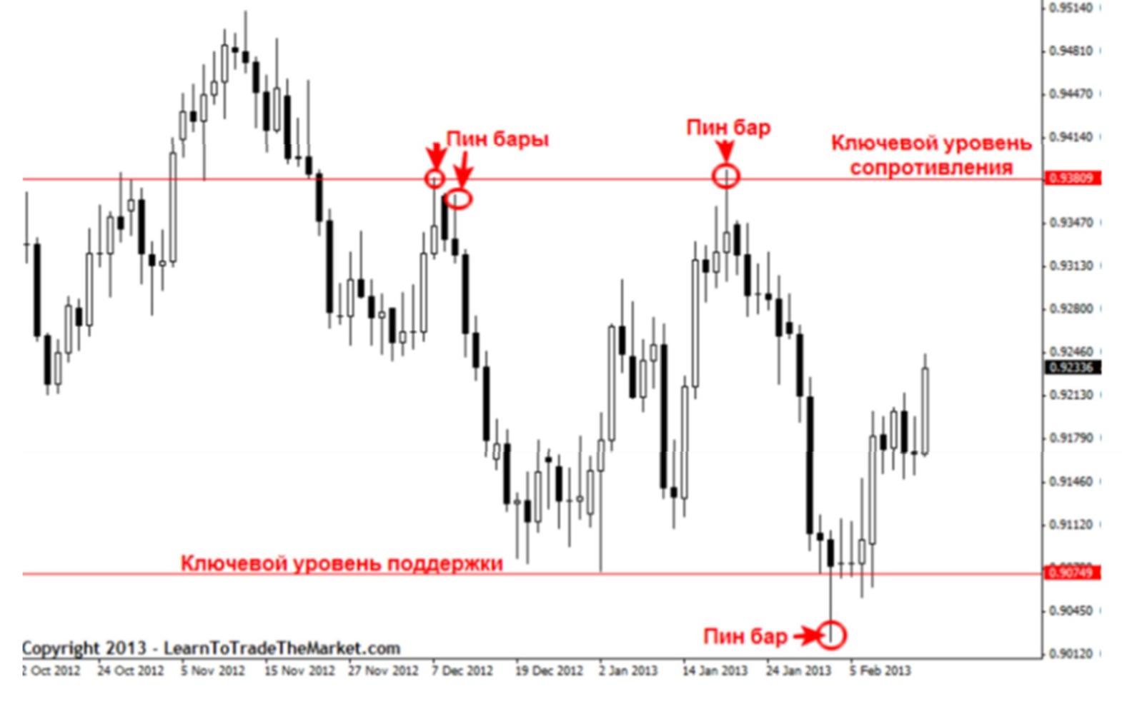 master 03 Как стать мастером своей торговой стратегии?