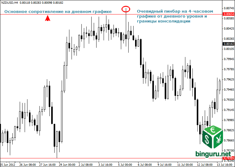 pinbar 4 hour chart Внутридневная торговля