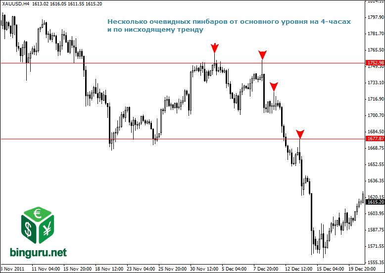 pinbars 4 hour trading Внутридневная торговля
