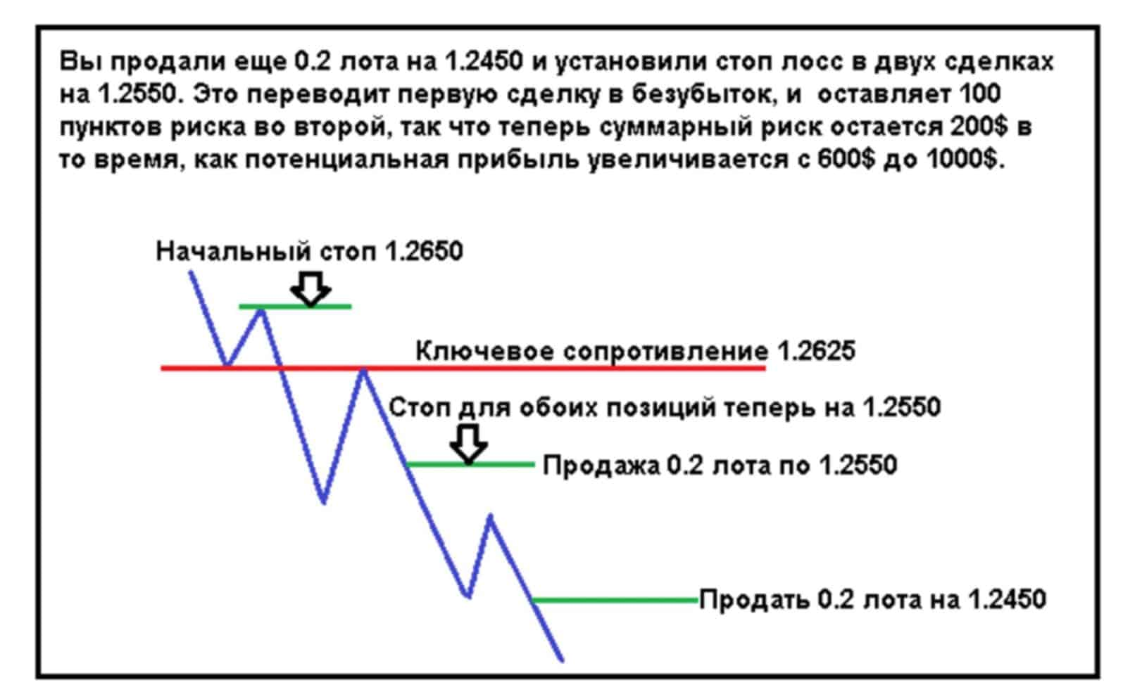 pyramid 02 Пирамидинг – стратегия управления капиталом для увеличения прибыли