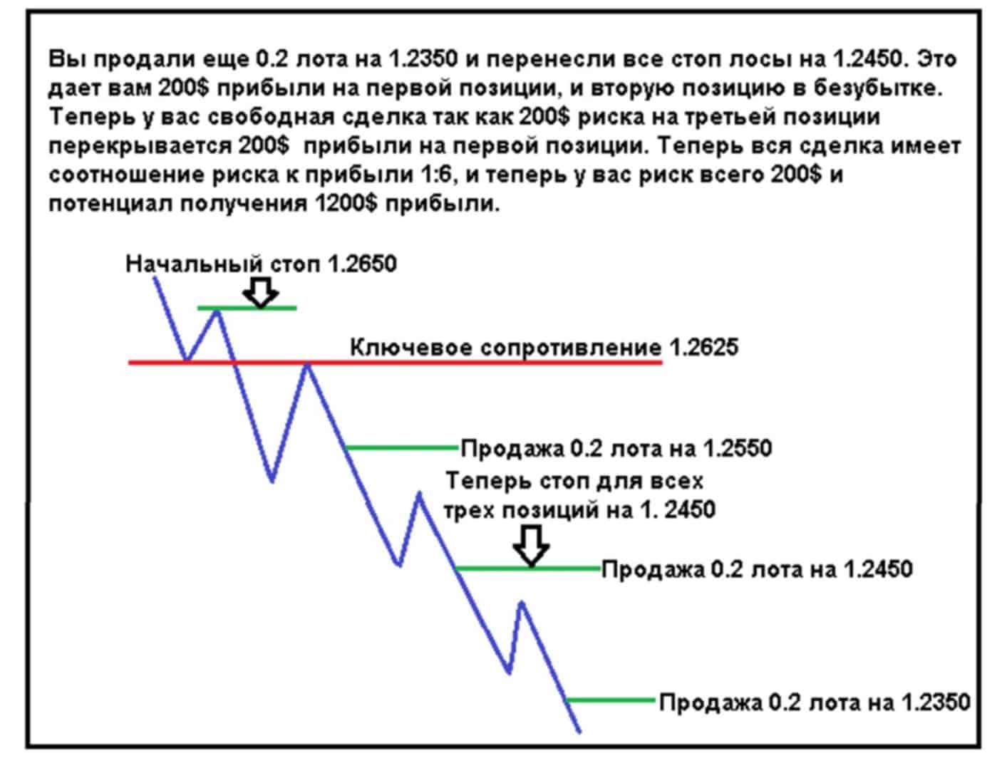 pyramid 03 Пирамидинг – стратегия управления капиталом для увеличения прибыли