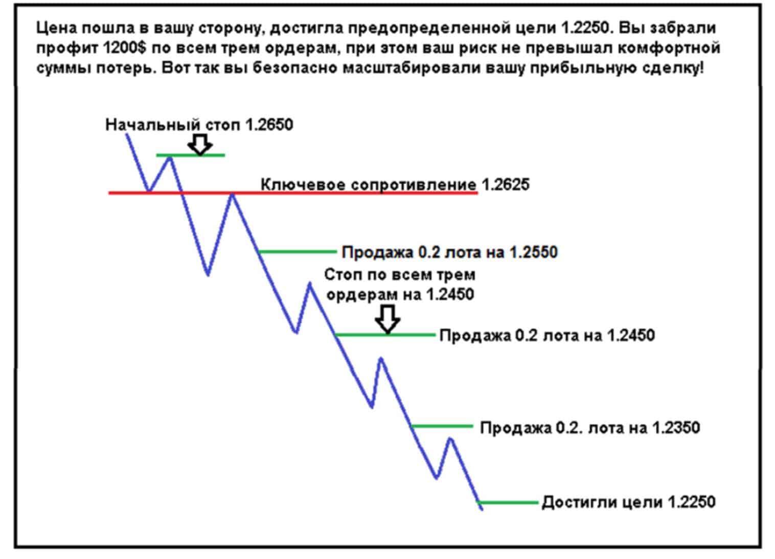 pyramid 04 Пирамидинг – стратегия управления капиталом для увеличения прибыли