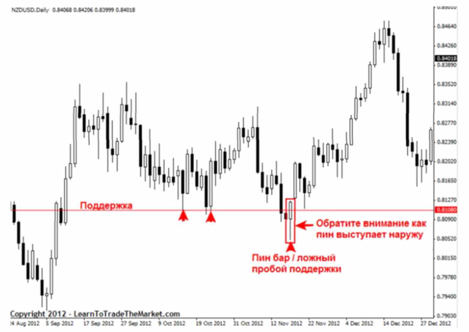 signal 01 Как отличить хорошие и плохие торговые сигналы прайс экшен?