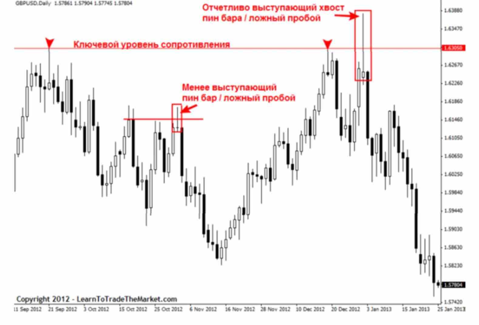 signal 02 Как отличить хорошие и плохие торговые сигналы прайс экшен?
