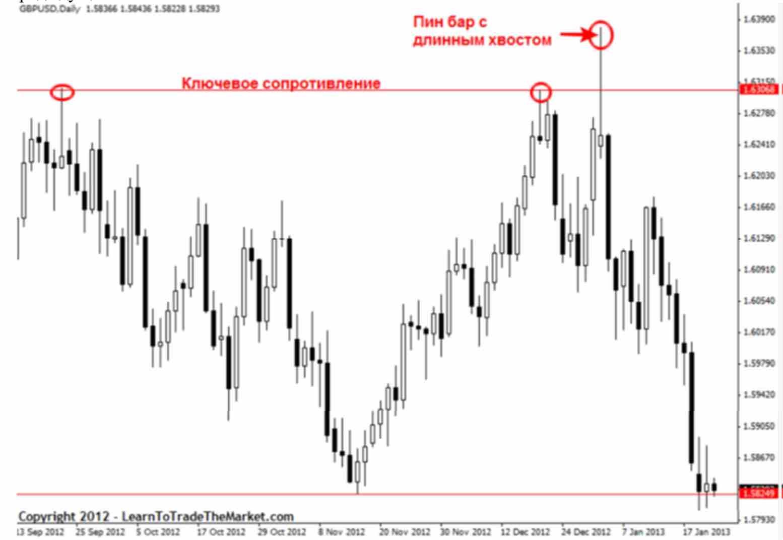 signal 03 Как отличить хорошие и плохие торговые сигналы прайс экшен?