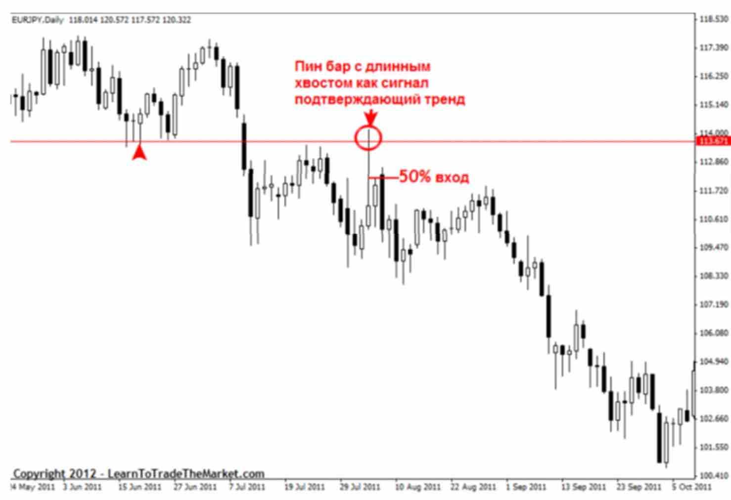 signal 04 Как отличить хорошие и плохие торговые сигналы прайс экшен?