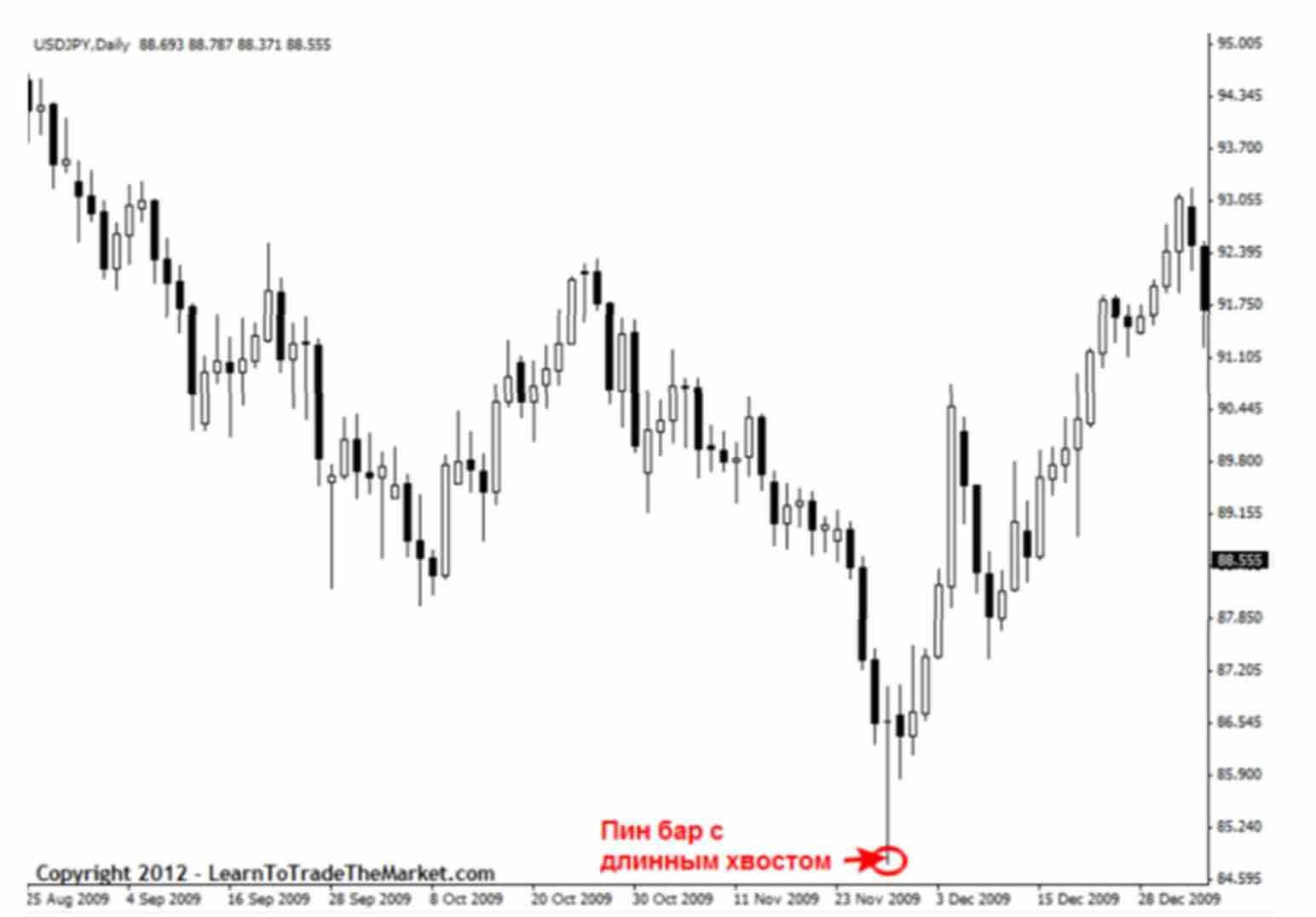 signal 06 Как отличить хорошие и плохие торговые сигналы прайс экшен?