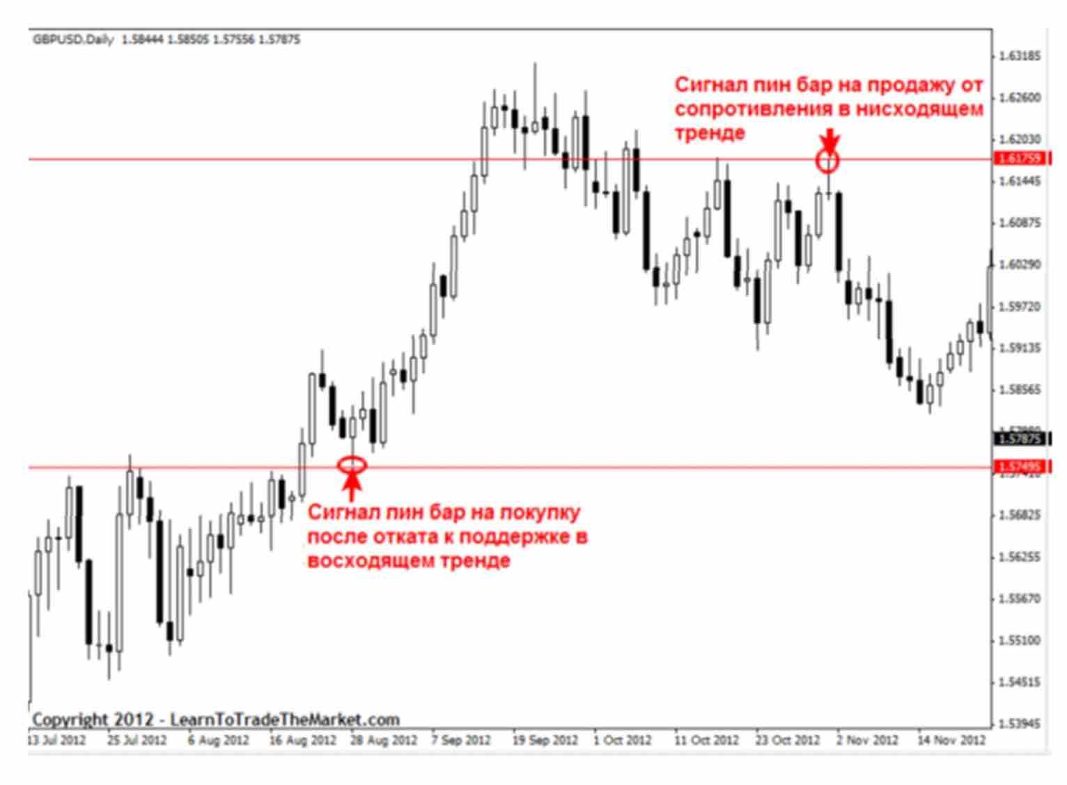 signal 07 Как отличить хорошие и плохие торговые сигналы прайс экшен?