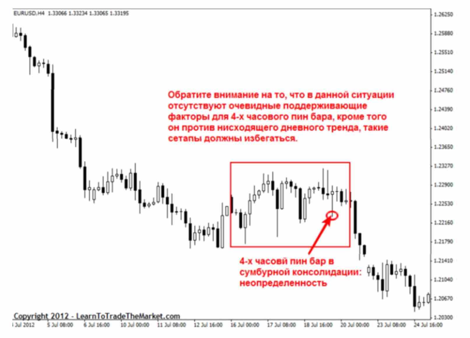 signal 10 Как отличить хорошие и плохие торговые сигналы прайс экшен?