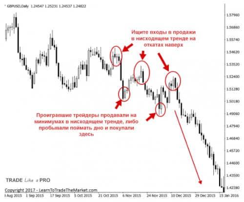 1 Торговля откатов по стратегии прайс экшен