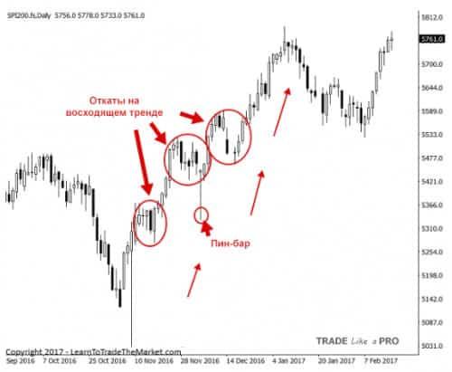 2 Торговля откатов по стратегии прайс экшен