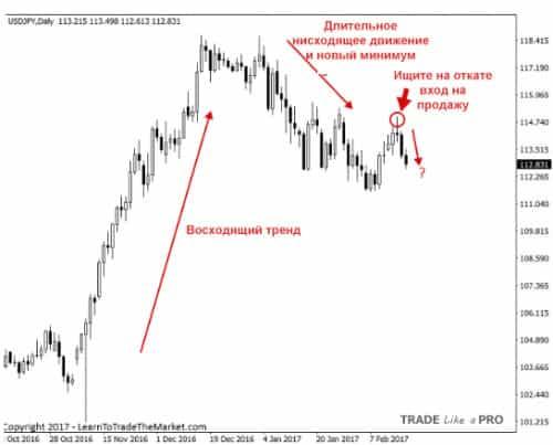 3 Торговля откатов по стратегии прайс экшен