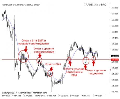 4 Торговля откатов по стратегии прайс экшен