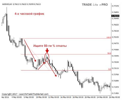 5 Торговля откатов по стратегии прайс экшен