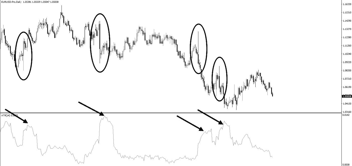 анализ рынка по индикатору ATR