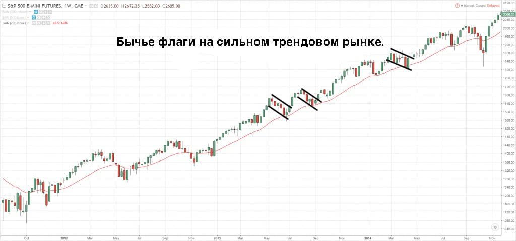 бычьи флаги на сильном трендовом рынке