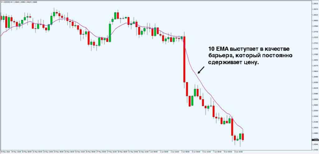 динамические линии тренда сдерживают цену