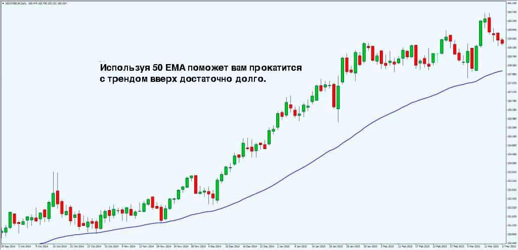 50 EMA скользящая средняя