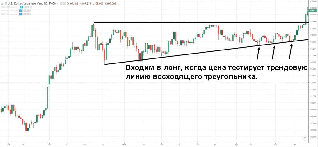 цена тестирует трендовую линию восходящего треугольника