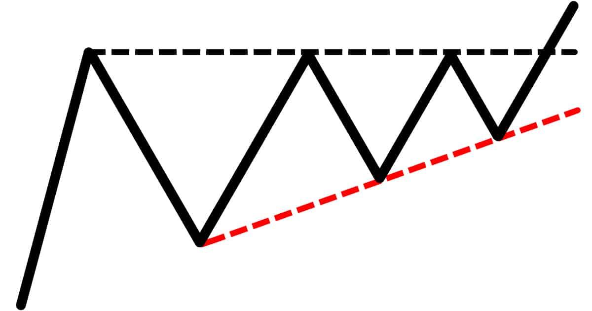 треугольник на форекс