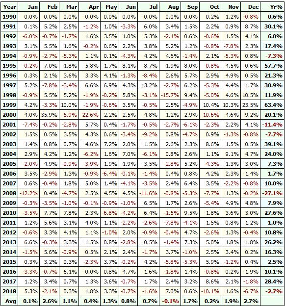джесси ливермор и доходность акций