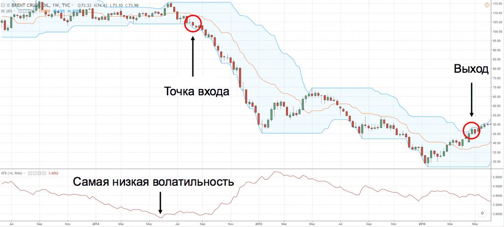 канал Дончиана и индикатор ATR - продажа