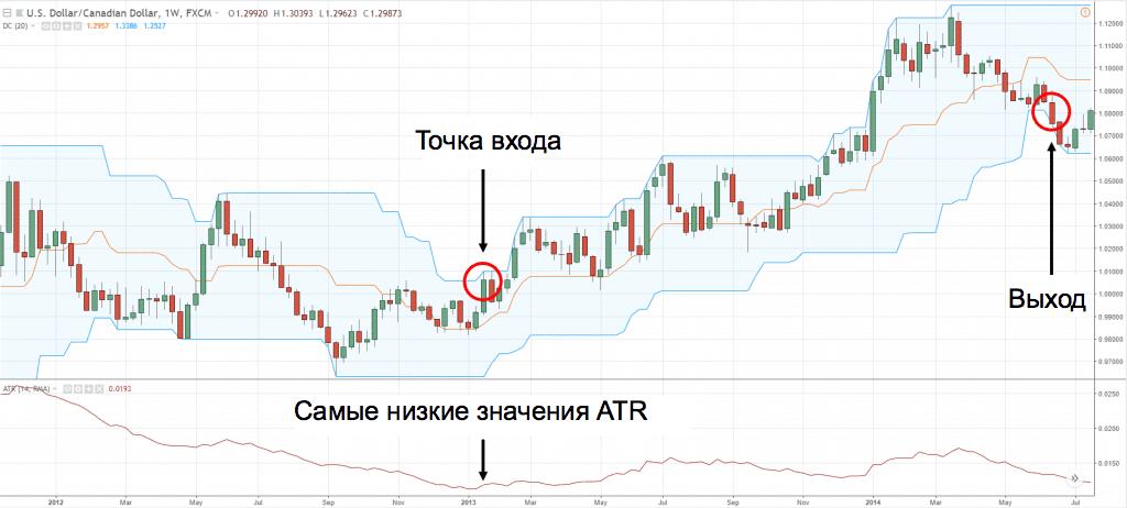 канал Дончиана и индикатор ATR - покупка