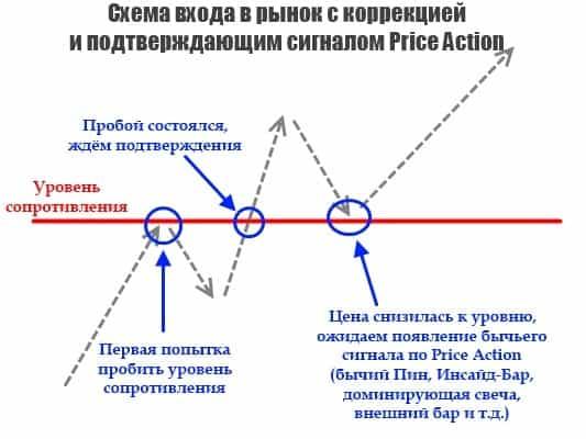 пробой уровня - коррекция и прайс экшен