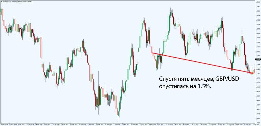 GBP/USD опустилась на 1.5 процента