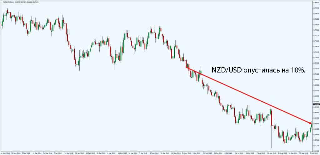 NZD/USD опустилась на 10 процентов