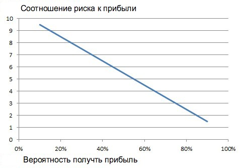 соотношение риска к прибыли