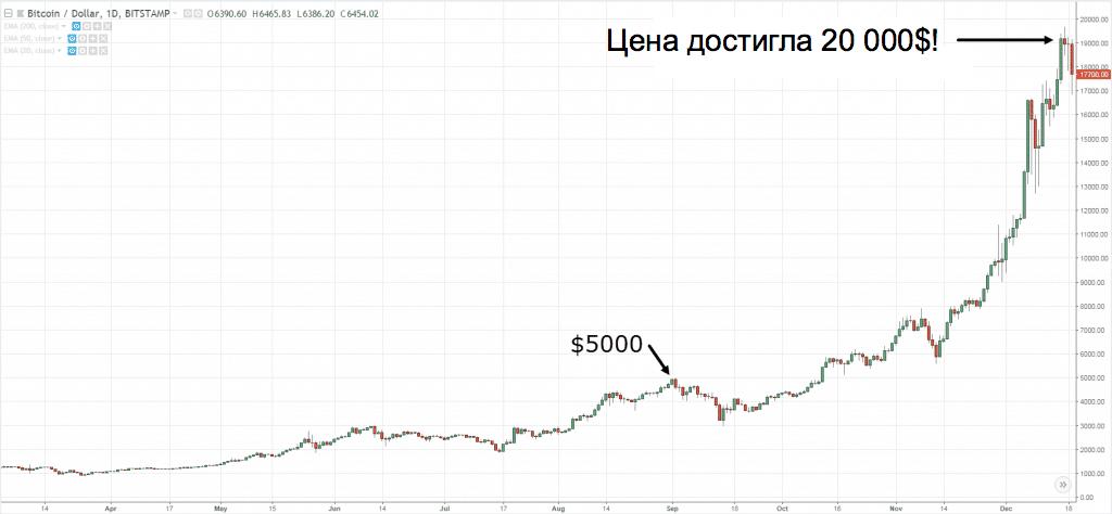 биткоин достиг 20000