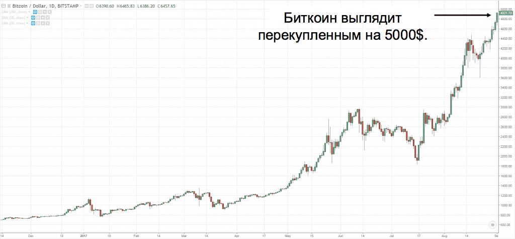 биткоин достиг 5000
