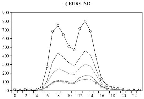 активность торгов по EURUSD