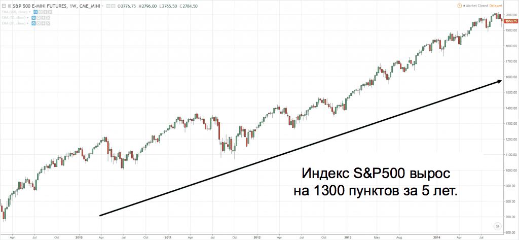 индекс s&p500 вырос на 1300 пунктов