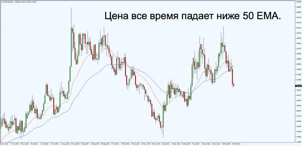цена падает ниже 50 EMA