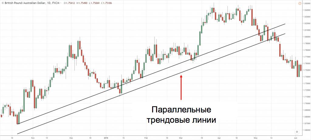 параллельные линии тренда
