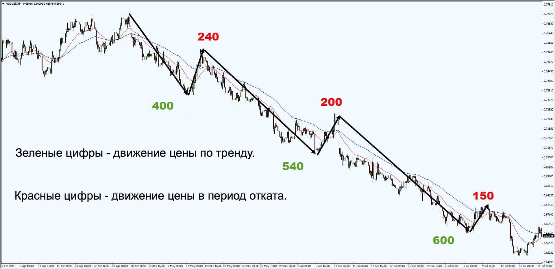 движение цены по тренду и в период отката