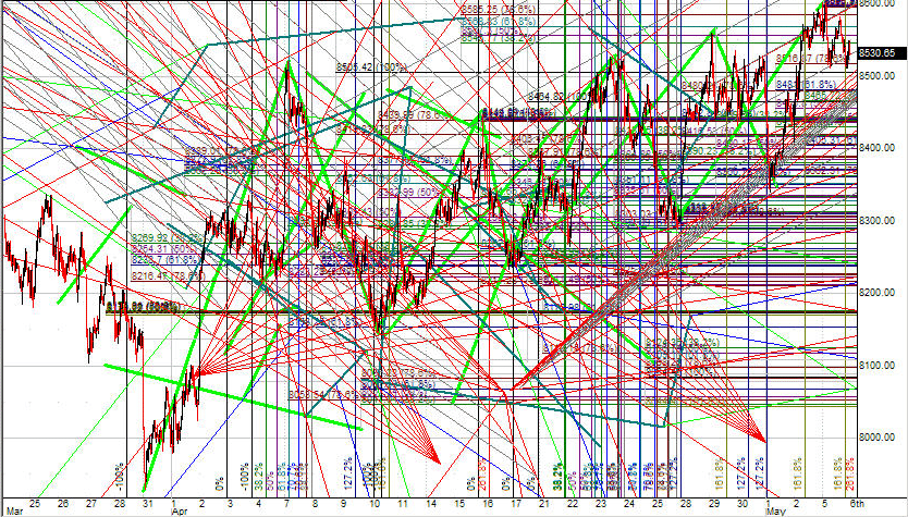 график загроможден линиями тренда