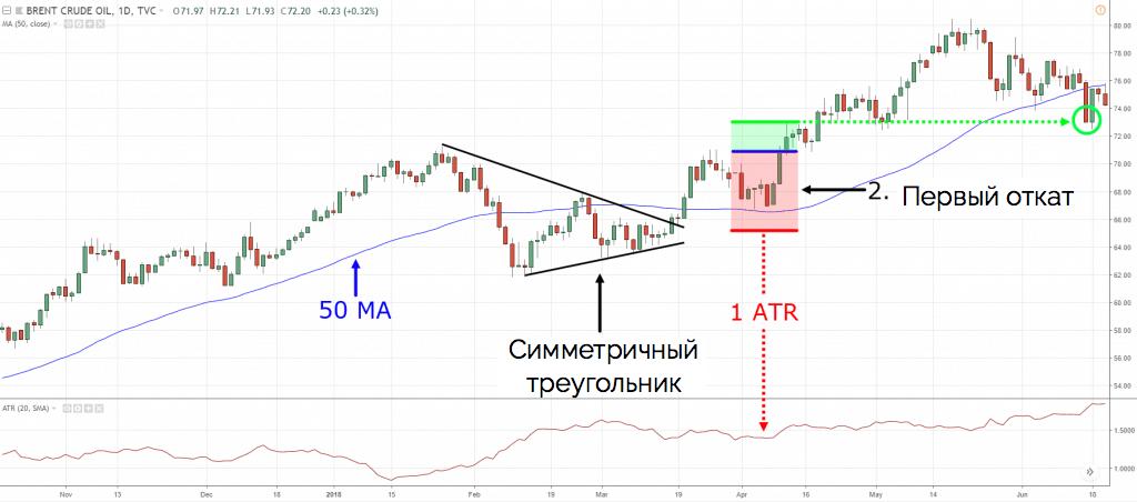 пример торговли по восходящему треугольнику