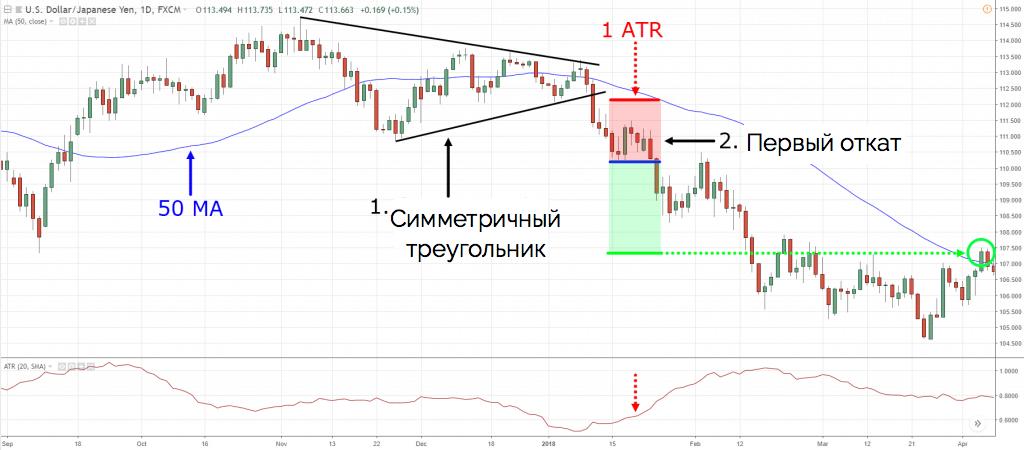 пример торговли по восходящему треугольнику номер 2