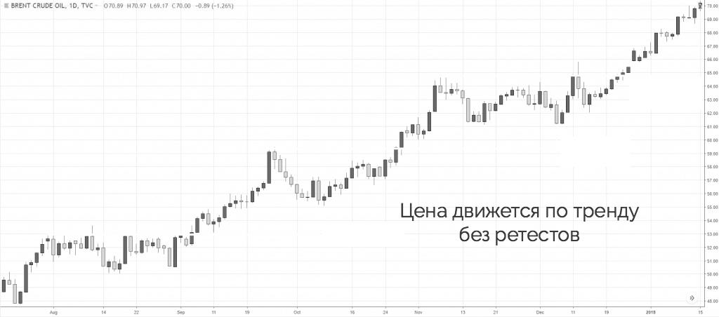 цена движется по тренду без ретестов