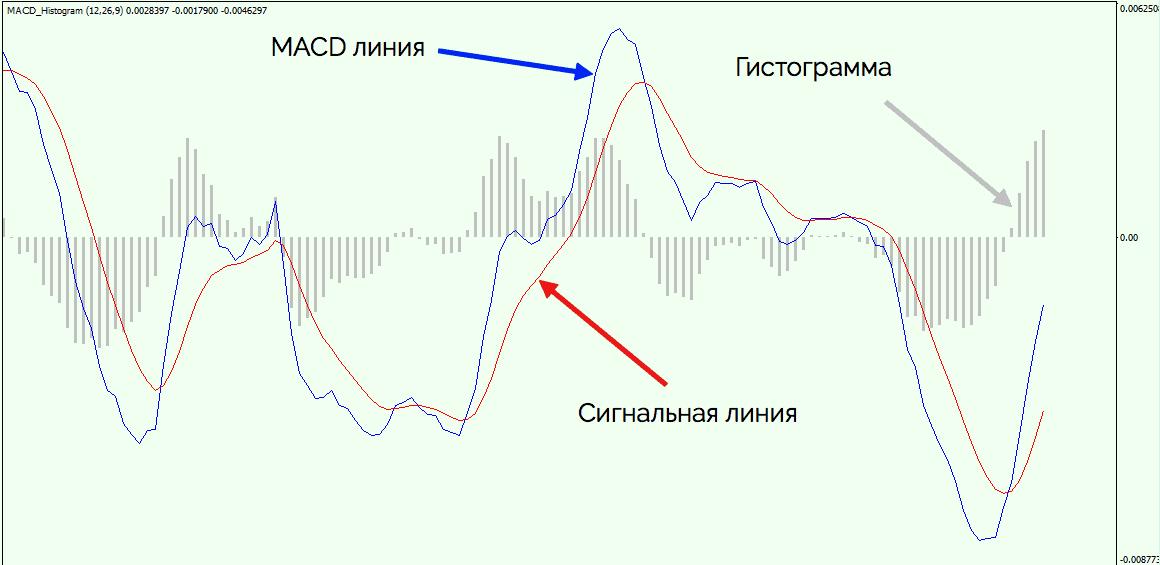индикатор MACD на графике