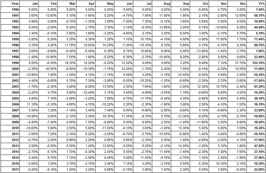результаты тестирования торговой стратегии за 28 лет